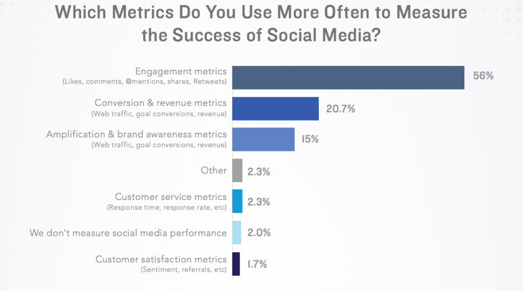 metrics to measure social media marketing