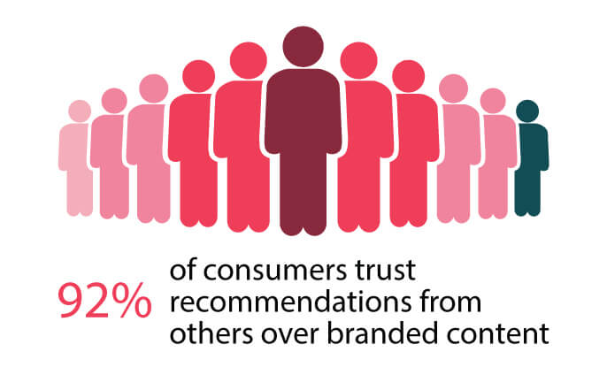 92 percent of consumers trust recommendations from others over branded content